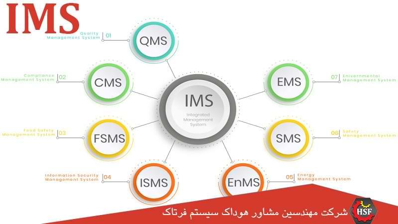 تصویر IMS-سیستم-مدیریت-یکپارچه
