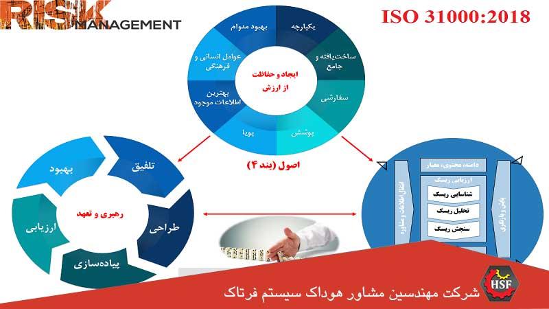 فرآیند-اجرای-مدیریت-ریسک